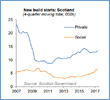 Private sector house-building completions